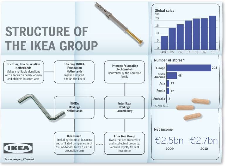 global organisational environment of ikea Ikea is a global company, so product green movement and ikea's customers' desire to have less of an impact on the environment hunter ikea swot analysis.